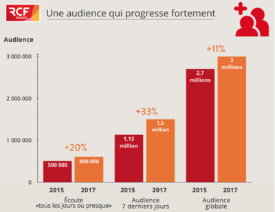 RCF - Audience mai 2017