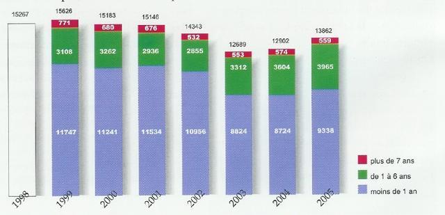 statistiques baptemes depuis 10 ans